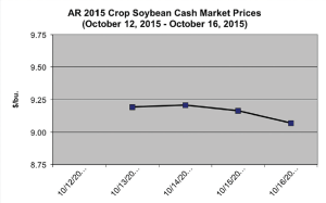 Market average prices stated in this report are unweighted averages of the state markets surveyed by NASS. Price data was based on USDA LR GR111 Arkansas Daily Grain Reports.