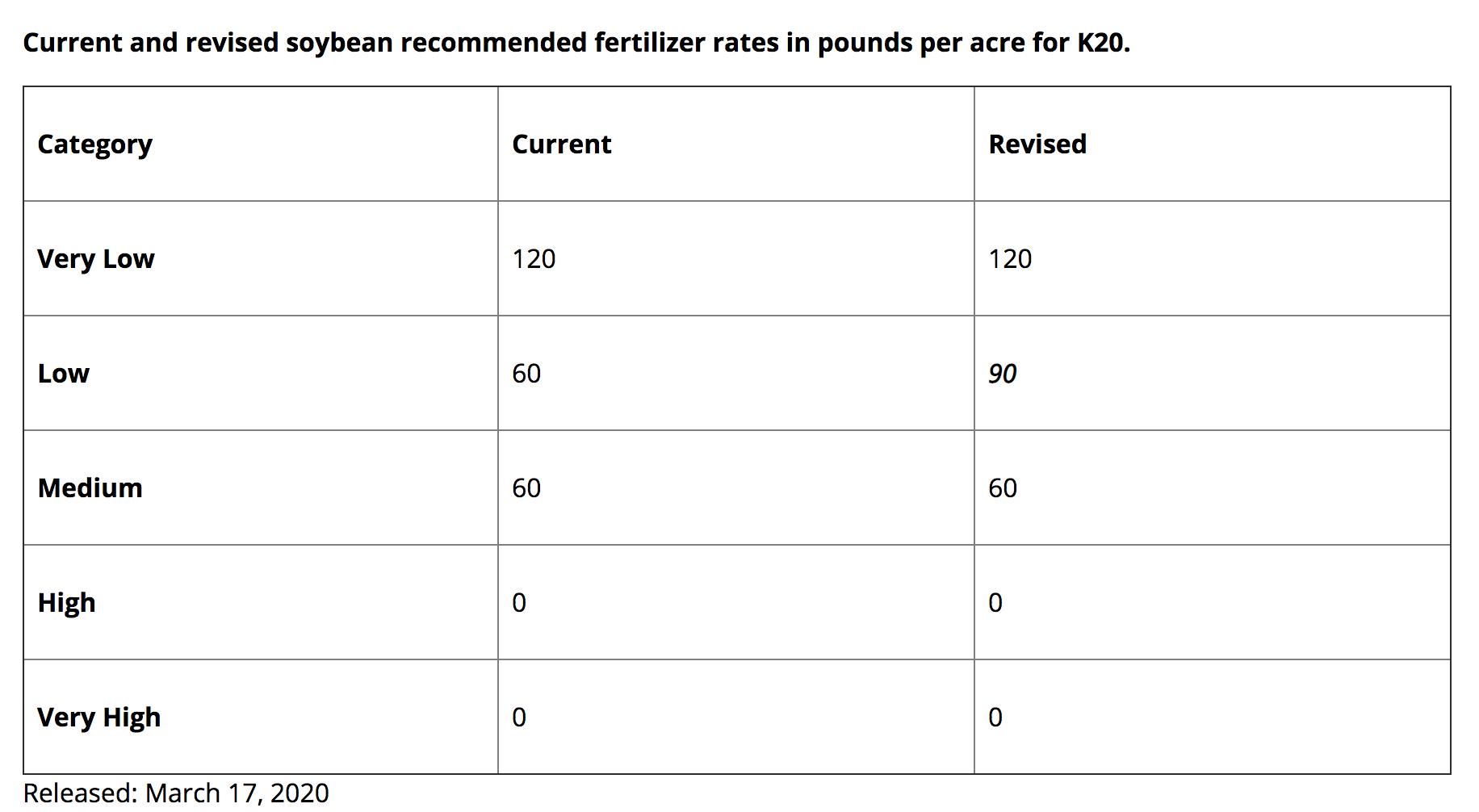 current soybean fertility recs
