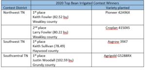 2020 UT irrigated winners
