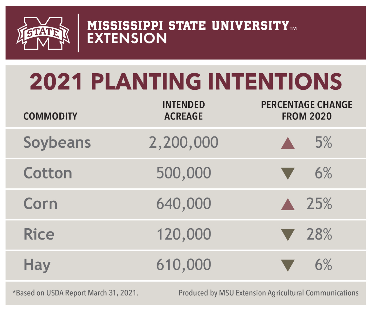 Mississippi planting intentions